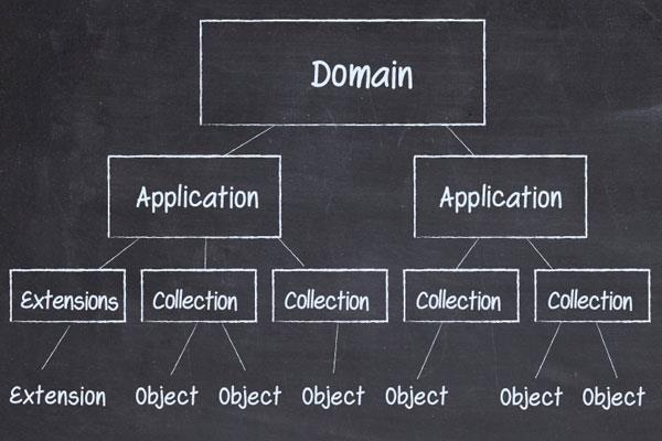 Sub domain چیست و چگونه کار می کند؟